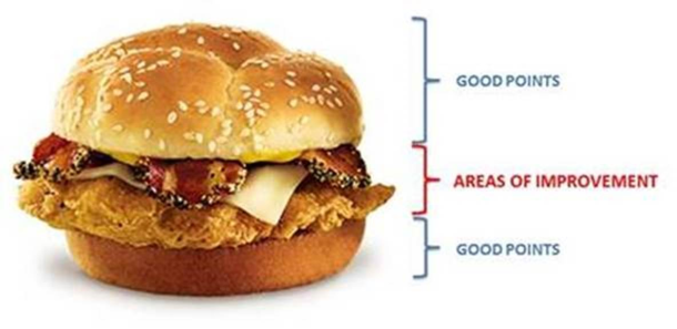 evaluation sandwich